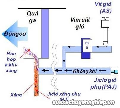 Hướng dẫn canh chỉnh xăng dư thiếu hợp lý - 2