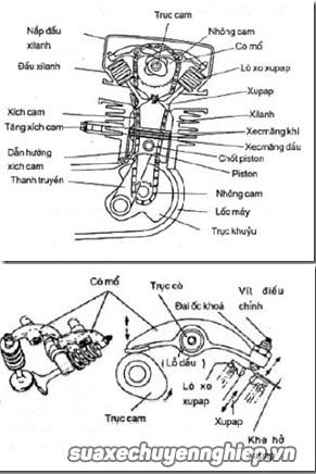 Hướng dẫn canh chỉnh khe hở xupap trên xe máy - 1
