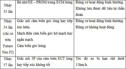 Cập nhật bảng mã lỗi PGM-Fi cho xe máy Honda mới nhất